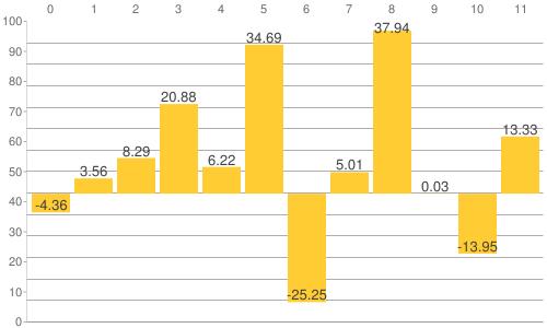 NY金・プラチナ・銀と原油、為替、主要株価指数の騰落率比較チャート:2020年12月3日までの年初来騰落率